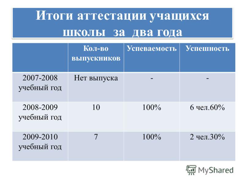 Итоги аттестации учащихся школы за два года Кол-во выпускников УспеваемостьУспешность 2007-2008 учебный год Нет выпуска-- 2008-2009 учебный год 10100%6 чел.60% 2009-2010 учебный год 7100%2 чел.30%