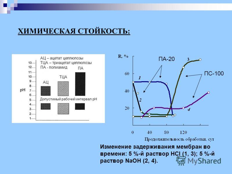 ХИМИЧЕСКАЯ СТОЙКОСТЬ: Изменение задерживания мембран во времени: 5 %-й раствор HCl (1, 3); 5 %-й раствор NaOH (2, 4). ПА-20 ПС-100 Допустимый рабочий интервал pH АЦ ТЦА ПА АЦ – ацетат целлюлозы ТЦА – триацетат целлюлозы ПА - полиамид
