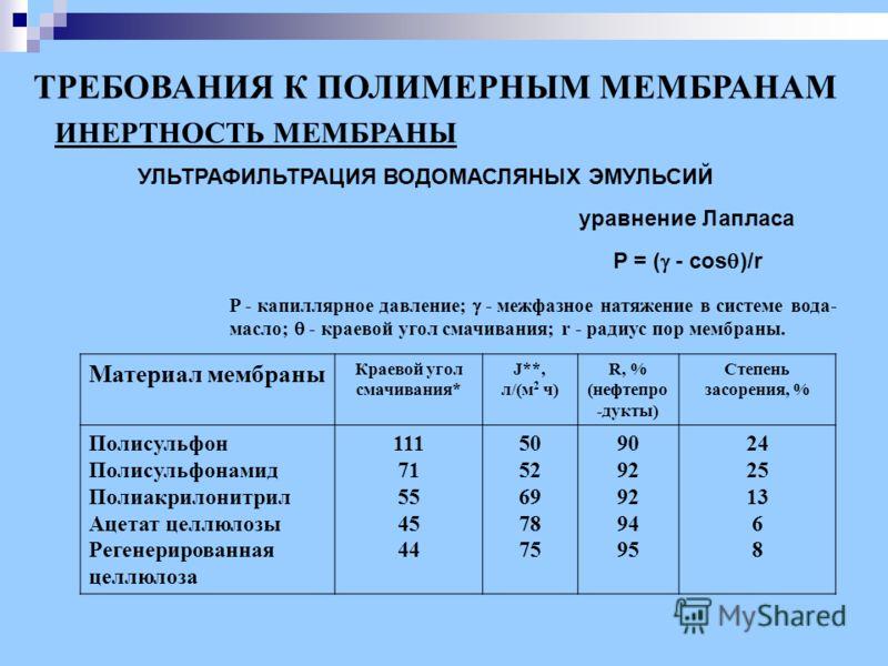ТРЕБОВАНИЯ К ПОЛИМЕРНЫМ МЕМБРАНАМ ИНЕРТНОСТЬ МЕМБРАНЫ Материал мембраны Краевой угол смачивания* J**, л/(м 2 ч) R, % (нефтепро -дукты) Степень засорения, % Полисульфон Полисульфонамид Полиакрилонитрил Ацетат целлюлозы Регенерированная целлюлоза 111 7