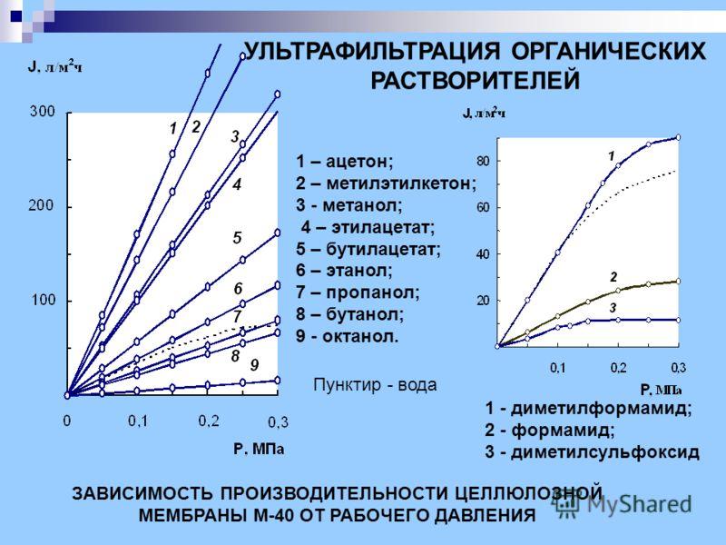 1 – ацетон; 2 – метилэтилкетон; 3 - метанол; 4 – этилацетат; 5 – бутилацетат; 6 – этанол; 7 – пропанол; 8 – бутанол; 9 - октанол. ЗАВИСИМОСТЬ ПРОИЗВОДИТЕЛЬНОСТИ ЦЕЛЛЮЛОЗНОЙ МЕМБРАНЫ М-40 ОТ РАБОЧЕГО ДАВЛЕНИЯ Пунктир - вода 1 - диметилформамид; 2 - фо