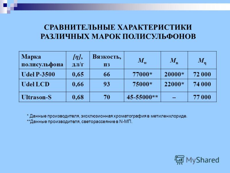 Марка полисульфона [η], дл/г Вязкость, пз MwMw MnMn МηМη Udel P-35000,656677000*20000*72 000 Udel LCD0,669375000*22000*74 000 Ultrason-S0,687045-55000**–77 000 * Данные производителя, эксклюзионная хроматография в метиленхлориде. **Данные производите