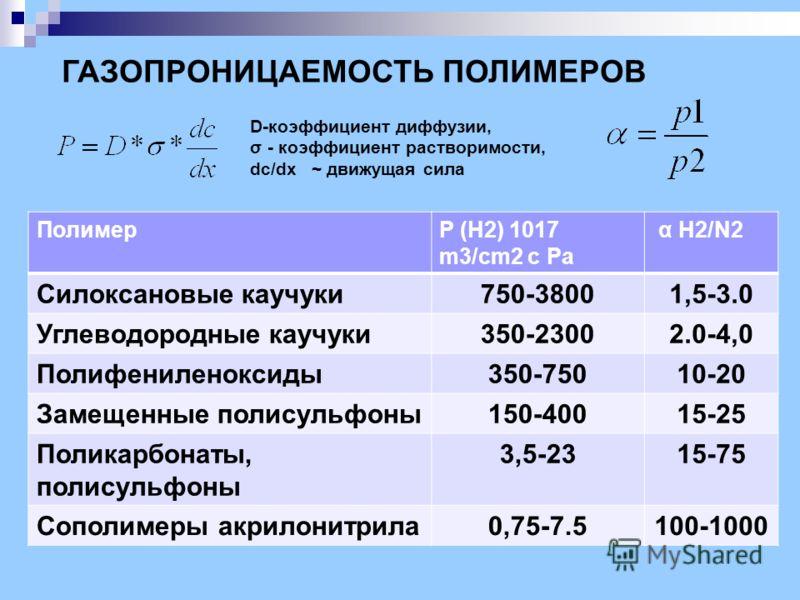 ГАЗОПРОНИЦАЕМОСТЬ ПОЛИМЕРОВ D-коэффициент диффузии, σ - коэффициент растворимости, dc/dx ~ движущая сила ПолимерP (H2) 1017 m3/cm2 c Pa α H2/N2 Силоксановые каучуки750-38001,5-3.0 Углеводородные каучуки350-23002.0-4,0 Полифениленоксиды350-75010-20 За
