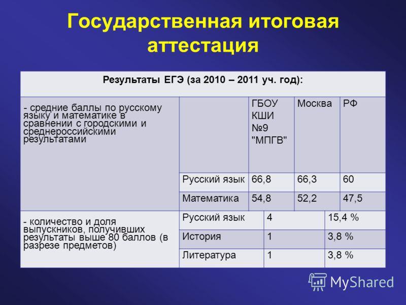 Государственная итоговая аттестация Результаты ЕГЭ (за 2010 – 2011 уч. год): - средние баллы по русскому языку и математике в сравнении с городскими и среднероссийскими результатами ГБОУ КШИ 9