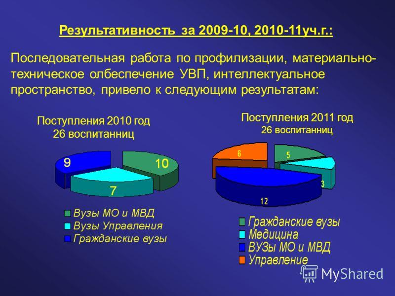 Последовательная работа по профилизации, материально- техническое олбеспечение УВП, интеллектуальное пространство, привело к следующим результатам: Результативность за 2009-10, 2010-11уч.г.: Поступления 2010 год 26 воспитанниц Поступления 2011 год 26