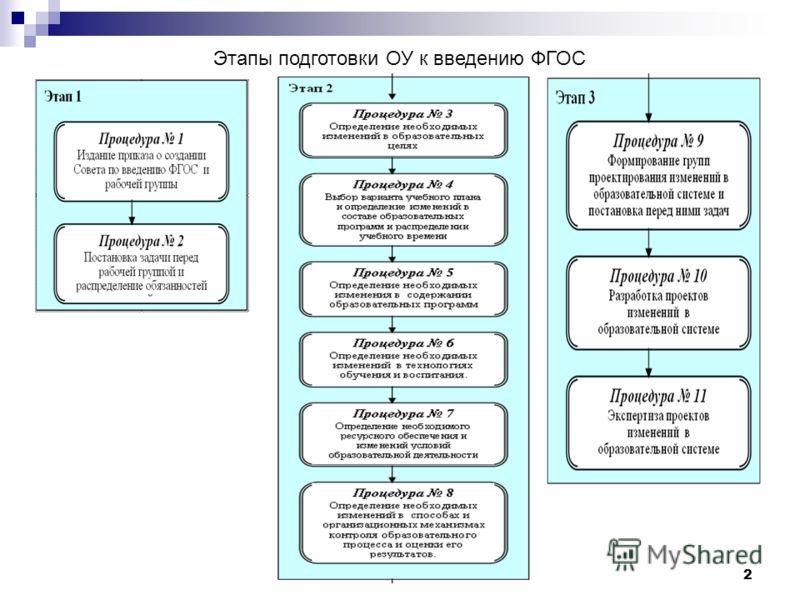 2 Этапы подготовки ОУ к введению ФГОС