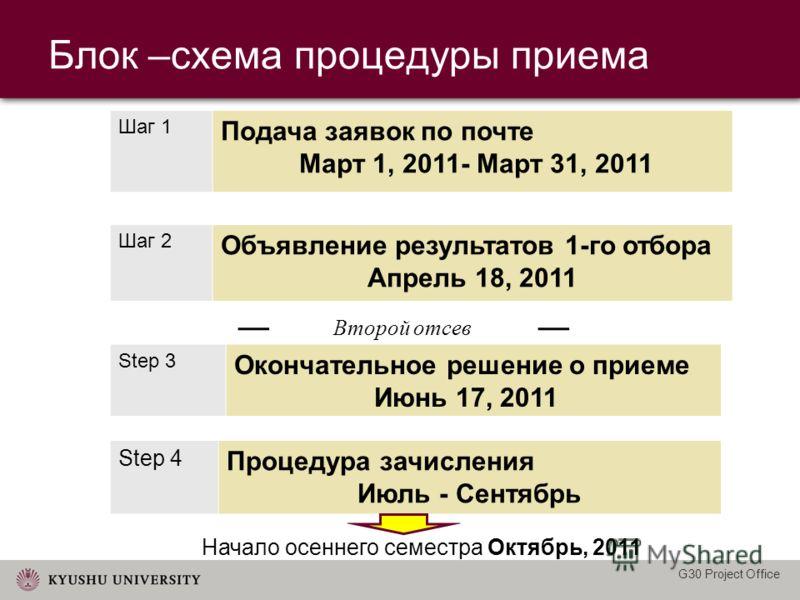 Блок –схема процедуры приема Шаг 1 Подача заявок по почте Март 1, 2011- Март 31, 2011 Шаг 2 Объявление результатов 1-го отбора Апрель 18, 2011 Step 3 Окончательное решение о приеме Июнь 17, 2011 Step 4 Процедура зачисления Июль - Сентябрь Начало осен