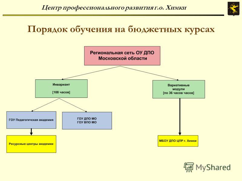 Центр профессионального развития г.о. Химки Порядок обучения на бюджетных курсах