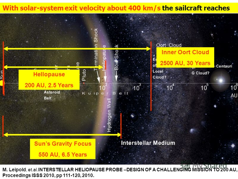 With solar-system exit velocity about 400 km/s the sailcraft reaches Suns Gravity Focus 550 AU, 6.5 Years Hellopause 200 AU, 2.5 Years Inner Oort Cloud 2500 AU, 30 Years M. Leipold, et.al.INTERSTELLAR HELIOPAUSE PROBE –DESIGN OF A CHALLENGING MISSION