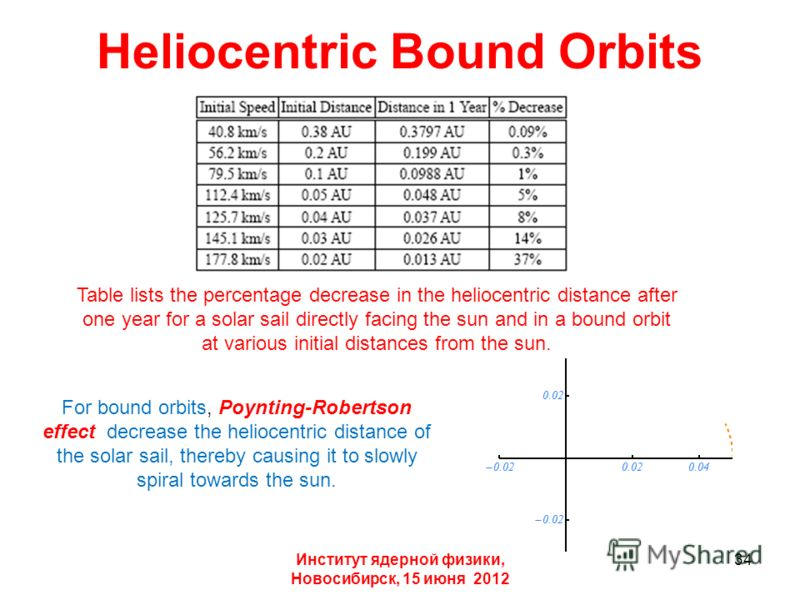 Heliocentric Bound Orbits Институт ядерной физики, Новосибирск, 15 июня 2012 Table lists the percentage decrease in the heliocentric distance after one year for a solar sail directly facing the sun and in a bound orbit at various initial distances fr