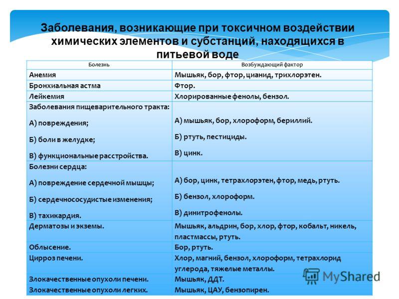 Заболевания, возникающие при токсичном воздействии химических элементов и субстанций, находящихся в питьевой воде БолезньВозбуждающий фактор АнемияМышьяк, бор, фтор, цианид, трихлорэтен. Бронхиальная астмаФтор. ЛейкемияХлорированные фенолы, бензол. З