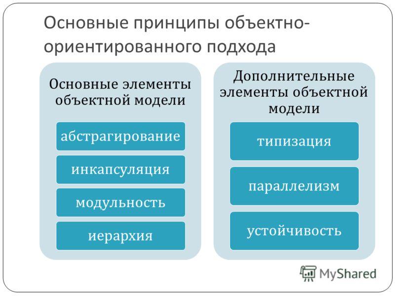 Основные принципы объектно- ориентированного подхода Основные элементы объектной модели абстрагированиеинкапсуляциямодульностьиерархия Дополнительные элементы объектной модели типизацияпараллелизм устойчивость