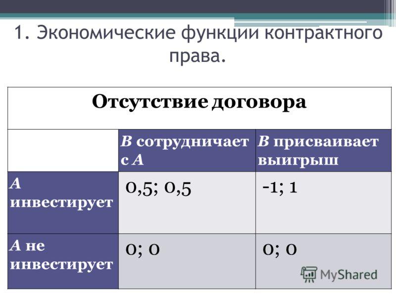 1. Экономические функции контрактного права. Отсутствие договора В сотрудничает с А В присваивает выигрыш А инвестирует 0,5; 0,5-1; 1 А не инвестирует 0; 0