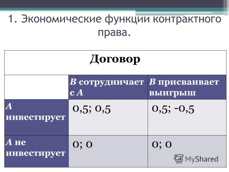 Договор В сотрудничает с А В присваивает выигрыш А инвестирует 0,5; 0,50,5; -0,5 А не инвестирует 0; 0 1. Экономические функции контрактного права.