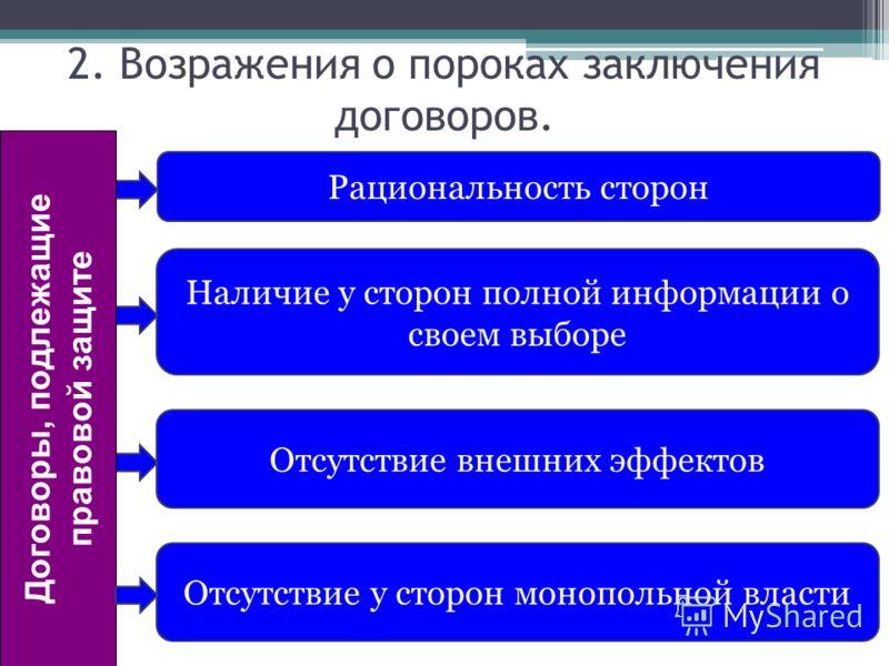 Рациональность сторон Наличие у сторон полной информации о своем выборе Отсутствие внешних эффектов 2. Возражения о пороках заключения договоров. Отсутствие у сторон монопольной власти Договоры, подлежащие правовой защите