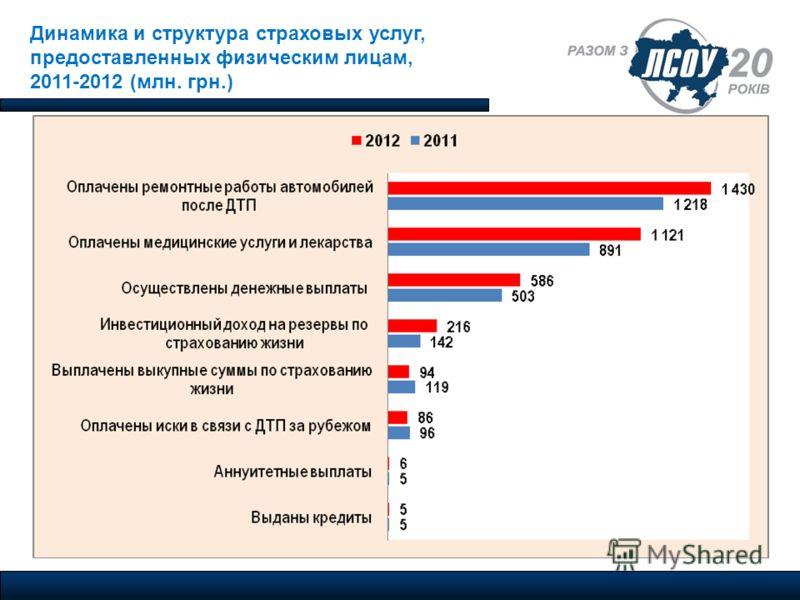 Динамика и структура страховых услуг, предоставленных физическим лицам, 2011-2012 (млн. грн.)
