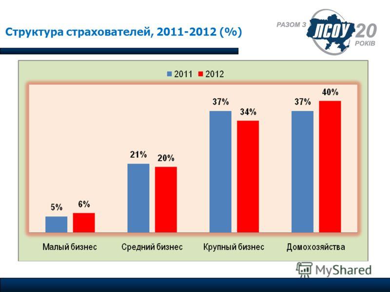 Структура страхователей, 2011-2012 (%)