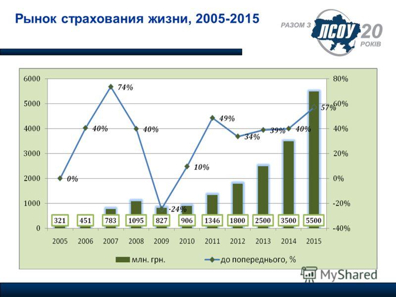 Рынок страхования жизни, 2005-2015
