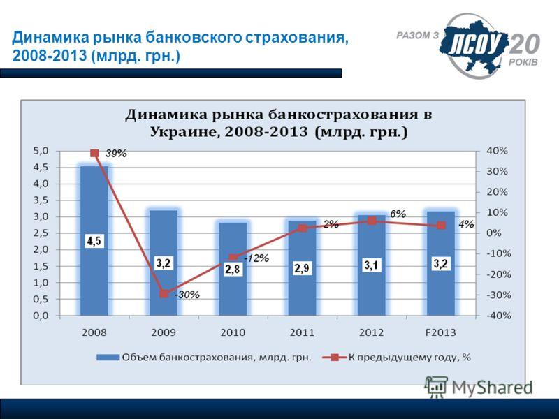 Динамика рынка банковского страхования, 2008-2013 (млрд. грн.)