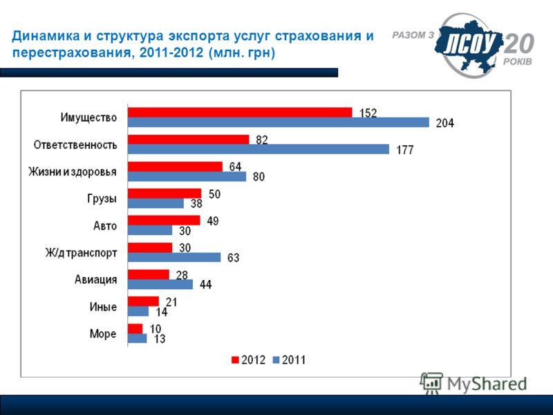 Динамика и структура экспорта услуг страхования и перестрахования, 2011-2012 (млн. грн)