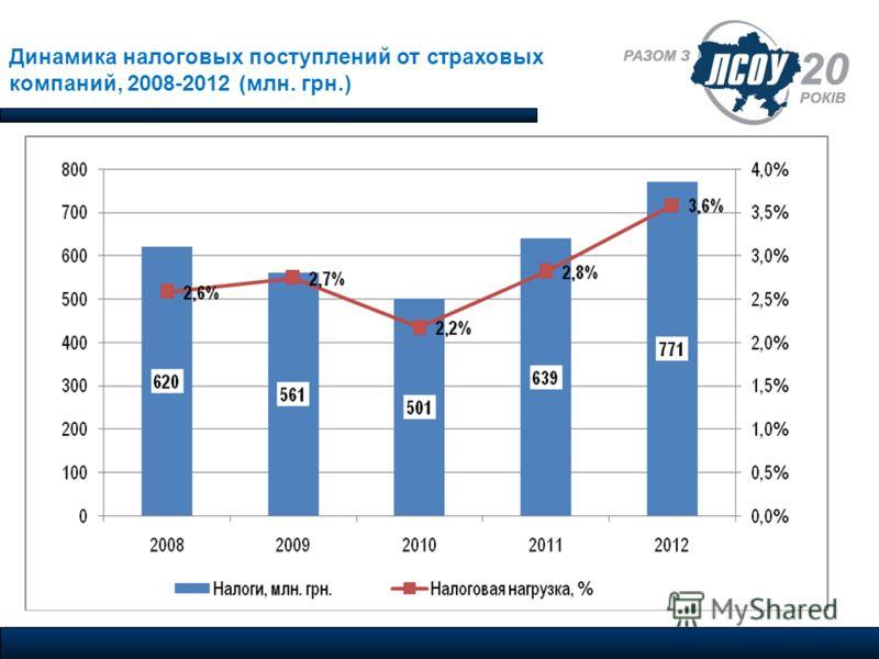 Динамика налоговых поступлений от страховых компаний, 2008-2012 (млн. грн.)