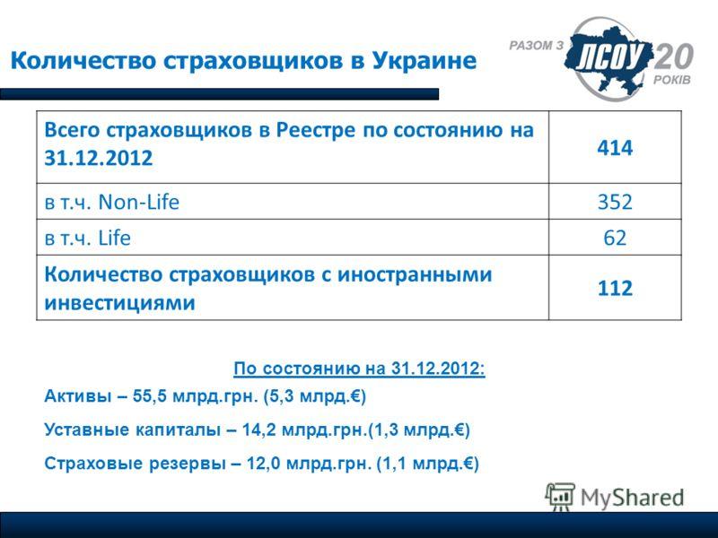 Количество страховщиков в Украине Всего страховщиков в Реестре по состоянию на 31.12.2012 414 в т.ч. Non-Life352 в т.ч. Life6262 Количество страховщиков с иностранными инвестициями 112 По состоянию на 31.12.2012: Активы – 55,5 млрд.грн. (5,3 млрд.) У