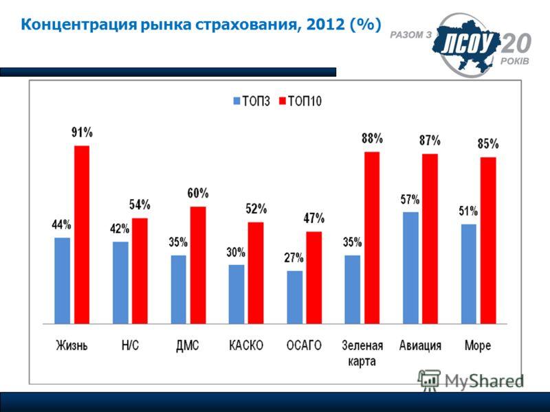 Концентрация рынка страхования, 2012 (%)