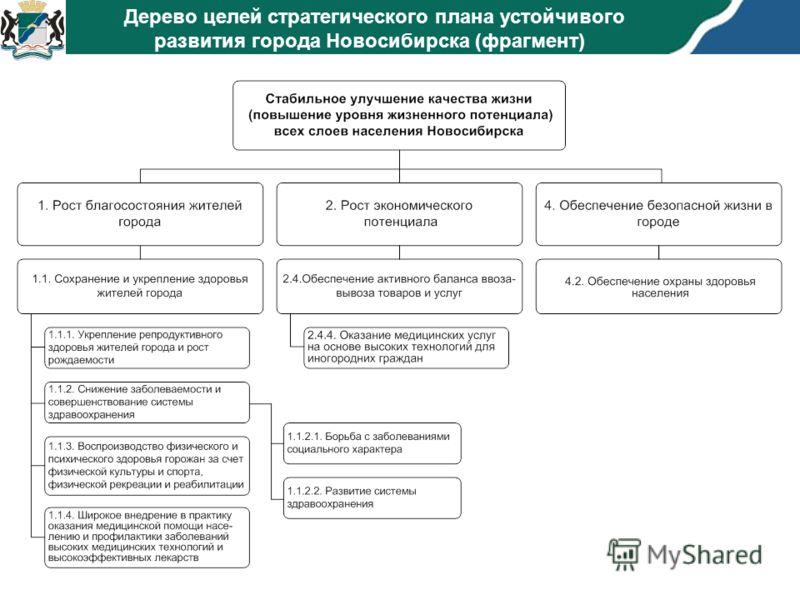 Дерево целей стратегического плана устойчивого развития города Новосибирска (фрагмент)