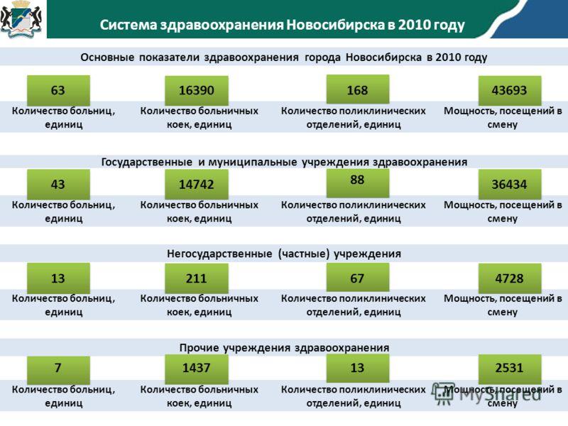 Основные показатели здравоохранения города Новосибирска в 2010 году Количество больниц, единиц Количество больничных коек, единиц Система здравоохранения Новосибирска в 2010 году 2006 2011 Количество поликлинических отделений, единиц Мощность, посеще