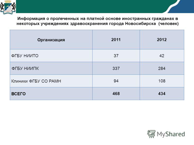 Организация 20112012 ФГБУ НИИТО 3742 ФГБУ НИИПК 337284 Клиники ФГБУ СО РАМН 94108 ВСЕГО 468434 Информация о пролеченных на платной основе иностранных гражданах в некоторых учреждениях здравоохранения города Новосибирска (человек)