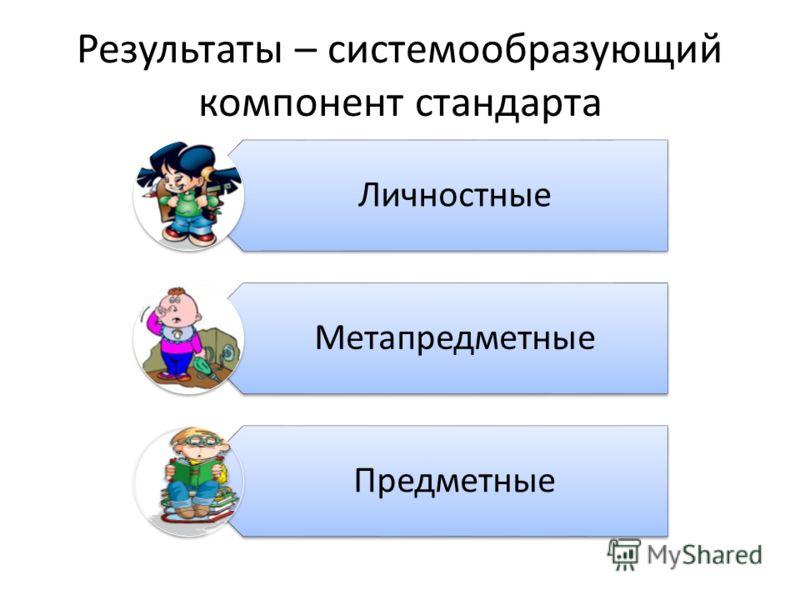 Результаты – системообразующий компонент стандарта Личностные Метапредметные Предметные