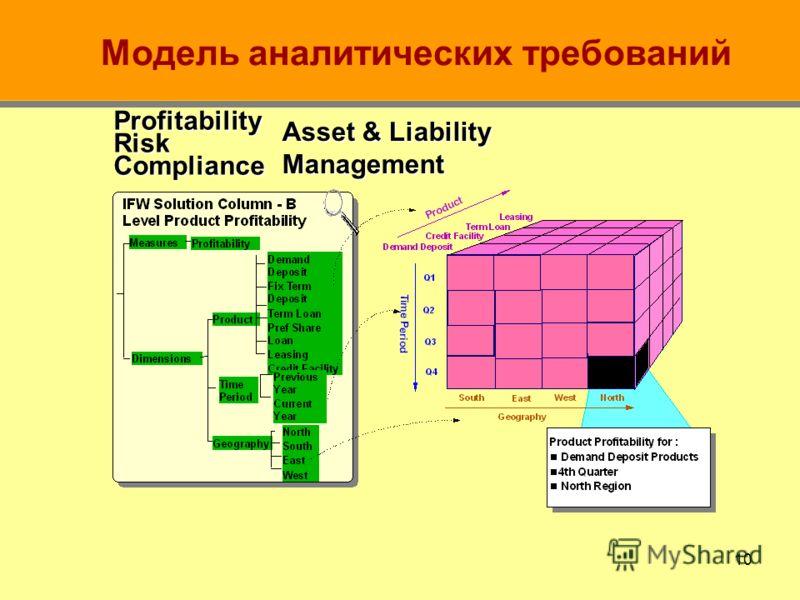 9 Концептуальная модель IBM BDW Концептуальная модель задает рамки для предметной области и логической модели на основе «концепций»: Вовлеченная сторона (Involved Party) – клиент, банк, физическое лицо, … Местоположение (Location) – местоположение ба