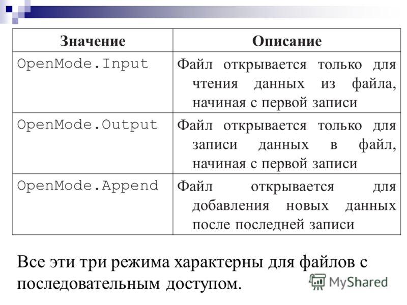 ЗначениеОписание OpenMode.Input Файл открывается только для чтения данных из файла, начиная с первой записи OpenMode.Output Файл открывается только для записи данных в файл, начиная с первой записи OpenMode.Append Файл открывается для добавления новы