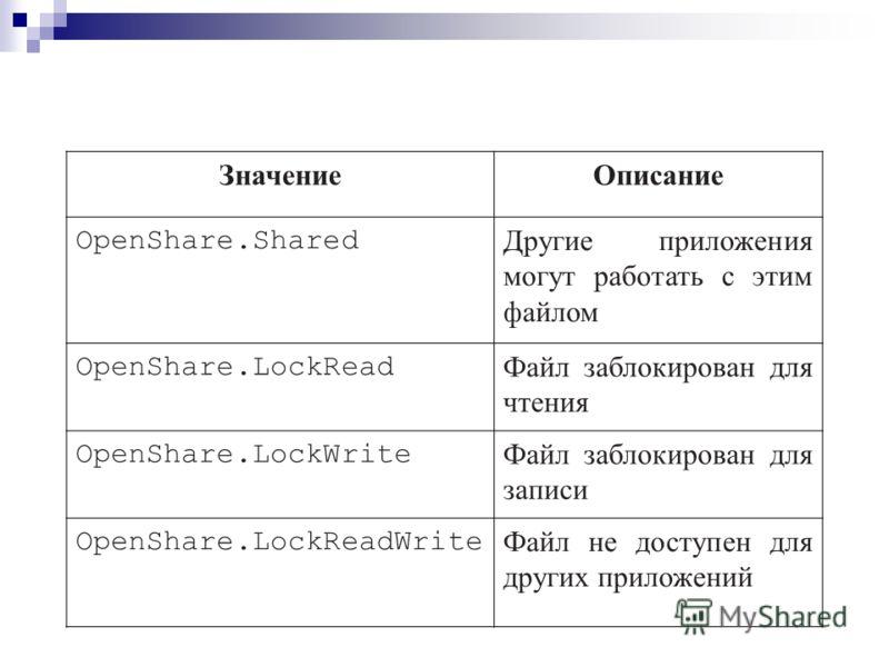 ЗначениеОписание OpenShare.Shared Другие приложения могут работать с этим файлом OpenShare.LockRead Файл заблокирован для чтения OpenShare.LockWrite Файл заблокирован для записи OpenShare.LockReadWrite Файл не доступен для других приложений