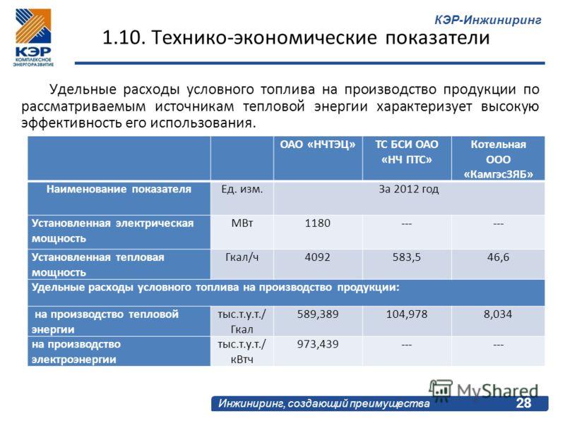 КЭР-Инжиниринг Инжиниринг, создающий преимущества 1.10. Технико-экономические показатели 28 ОАО «НЧТЭЦ»ТС БСИ ОАО «НЧ ПТС» Котельная ООО «КамгэсЗЯБ» Наименование показателяЕд. изм.За 2012 год Установленная электрическая мощность МВт1180--- Установлен