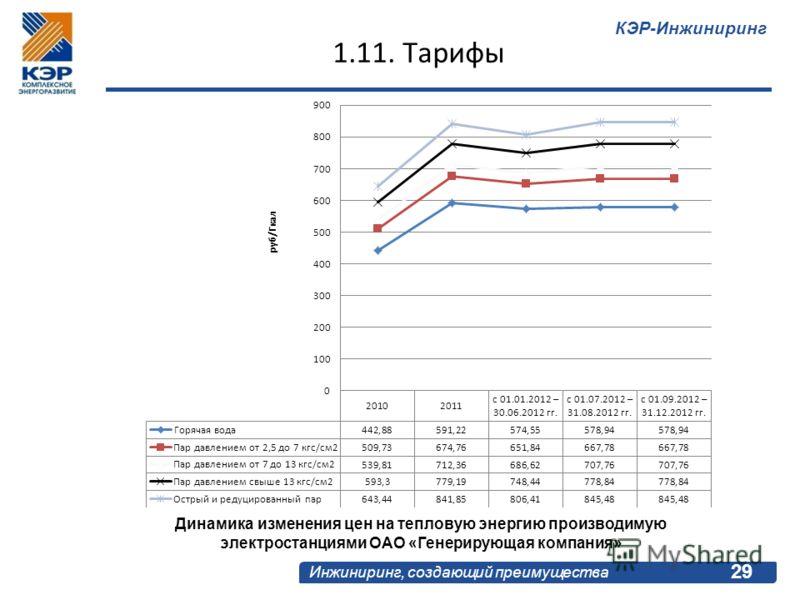 КЭР-Инжиниринг Инжиниринг, создающий преимущества 29 1.11. Тарифы Динамика изменения цен на тепловую энергию производимую электростанциями ОАО «Генерирующая компания»