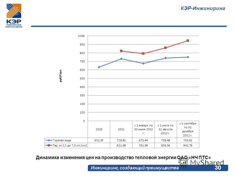 КЭР-Инжиниринг Инжиниринг, создающий преимущества 30 Динамика изменения цен на производство тепловой энергии ОАО «НЧ ПТС»