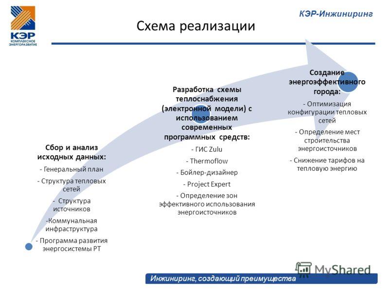 КЭР-Инжиниринг Инжиниринг, создающий преимущества Схема реализации Сбор и анализ исходных данных: - Генеральный план - Структура тепловых сетей - Структура источников -Коммунальная инфраструктура - Программа развития энергосистемы РТ Разработка схемы