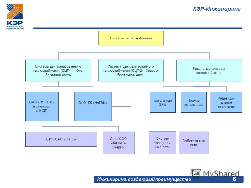 КЭР-Инжиниринг Инжиниринг, создающий преимущества 6 Система теплоснабжения Система централизованного теплоснабжения (СЦТ-1) Юго- Западная часть Система централизованного теплоснабжения (СЦТ-2) Северо- Восточная часть Локальные системы теплоснабжения