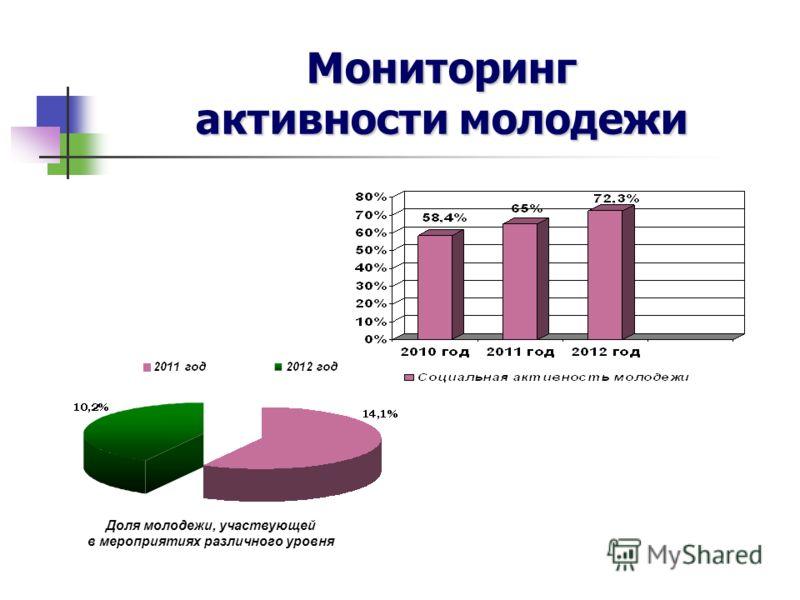 Мониторинг активности молодежи Доля молодежи, участвующей в мероприятиях различного уровня