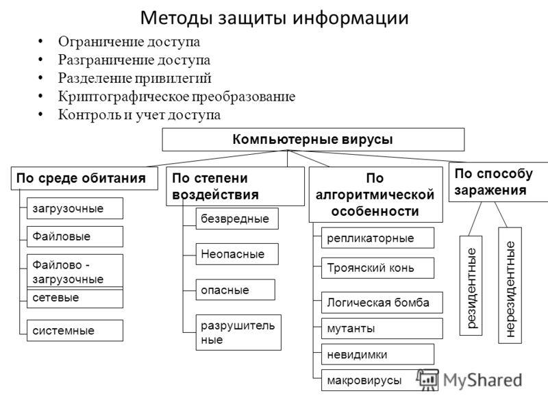 Методы защиты информации Ограничение доступа Разграничение доступа Разделение привилегий Криптографическое преобразование Контроль и учет доступа Компьютерные вирусы По среде обитания загрузочные Файловые Файлово - загрузочные сетевые системные По ст
