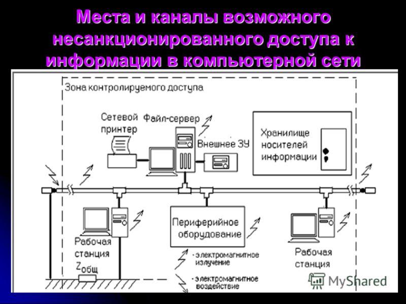Места и каналы возможного несанкционированного доступа к информации в компьютерной сети
