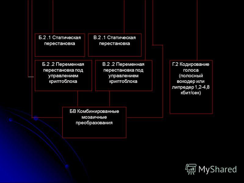 Г.2 Кодирование голоса (полосный вокодер или липредер 1,2-4,8 кбит/сек) Б.2.1 Статическая перестановка В.2.1 Статическая перестановка Б.2.2 Переменная перестановка под управлением криптоблока В.2.2 Переменная перестановка под управлением криптоблока