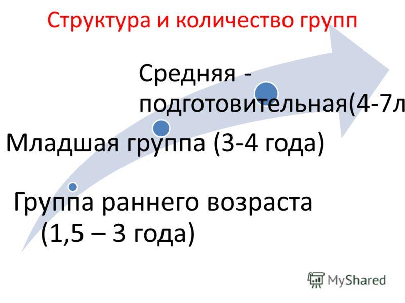 Структура и количество групп Группа раннего возраста (1,5 – 3 года) Младшая группа (3-4 года) Средняя - подготовительная(4-7лет)