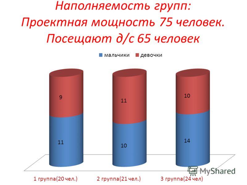 Наполняемость групп: Проектная мощность 75 человек. Посещают д/с 65 человек