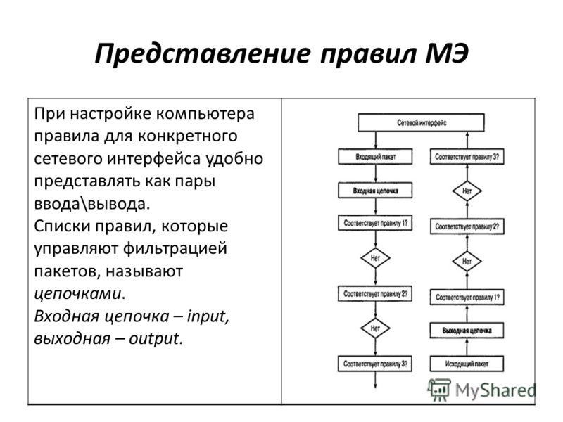 Представление правил МЭ При настройке компьютера правила для конкретного сетевого интерфейса удобно представлять как пары ввода\вывода. Списки правил, которые управляют фильтрацией пакетов, называют цепочками. Входная цепочка – input, выходная – outp