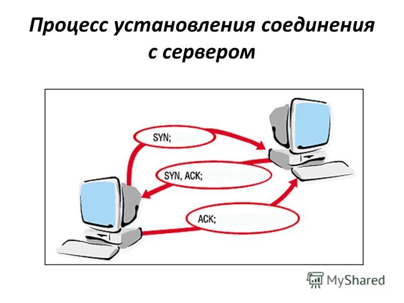 Процесс установления соединения с сервером