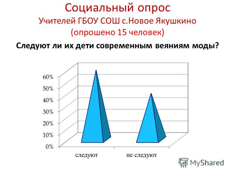 Социальный опрос Учителей ГБОУ СОШ с.Новое Якушкино (опрошено 15 человек) Следуют ли их дети современным веяниям моды?
