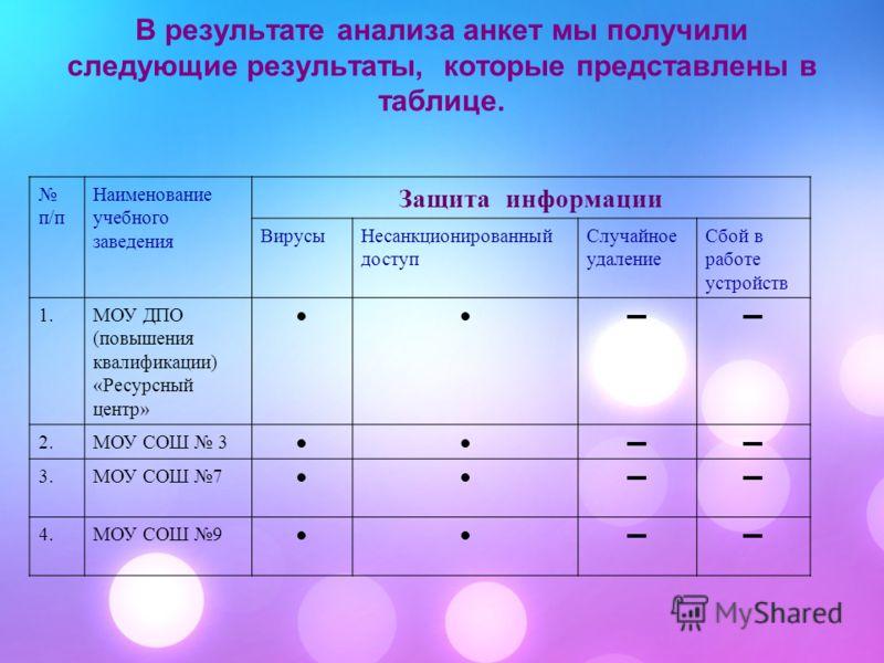 В результате анализа анкет мы получили следующие результаты, которые представлены в таблице. п/п Наименование учебного заведения Защита информации ВирусыНесанкционированный доступ Случайное удаление Сбой в работе устройств 1.МОУ ДПО (повышения квалиф