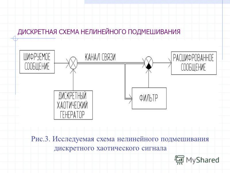 Рис.3. Исследуемая схема нелинейного подмешивания дискретного хаотического сигнала ДИСКРЕТНАЯ СХЕМА НЕЛИНЕЙНОГО ПОДМЕШИВАНИЯ