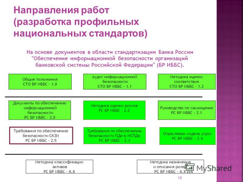 16 На основе документов в области стандартизации Банка России